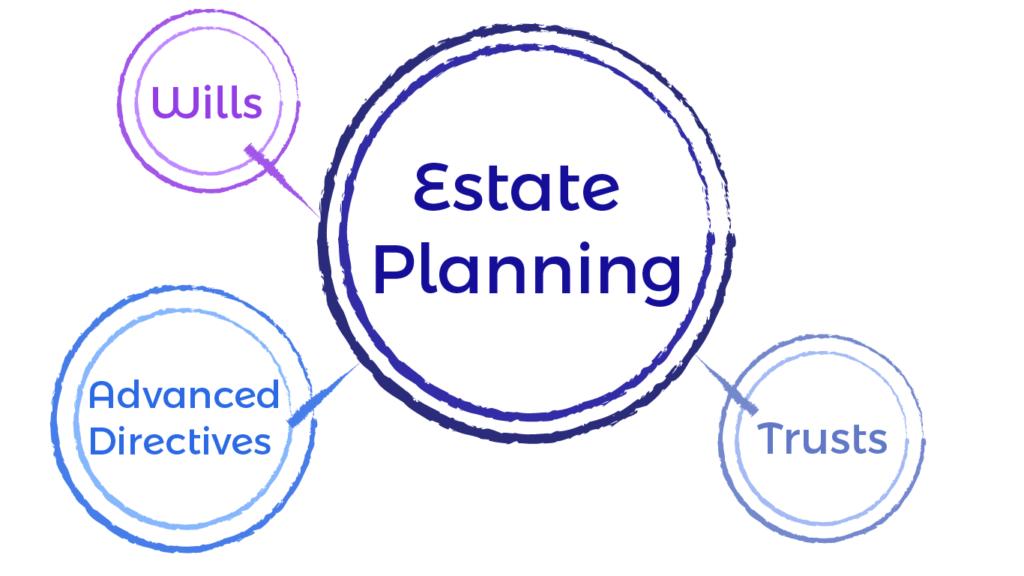 Estate Planning: Wills, Trusts, Advanced Directives