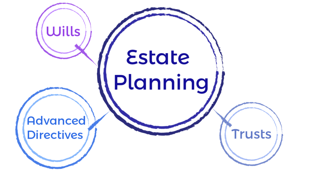 Estate Planning: Wills, Trusts, Advanced Directives
